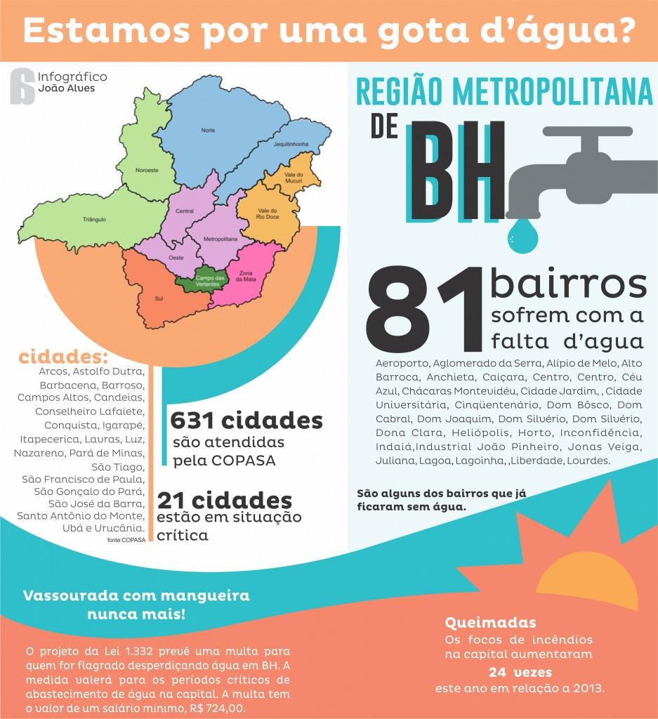 Infografico Agua