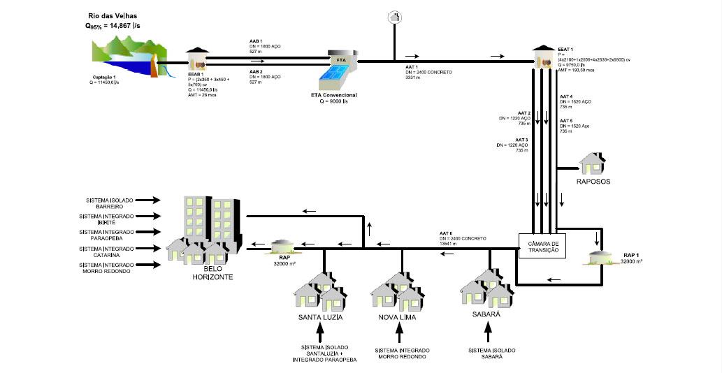 Sistema Integrado Rio das Velhas